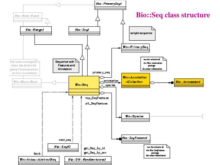 Bio::Seq class structure