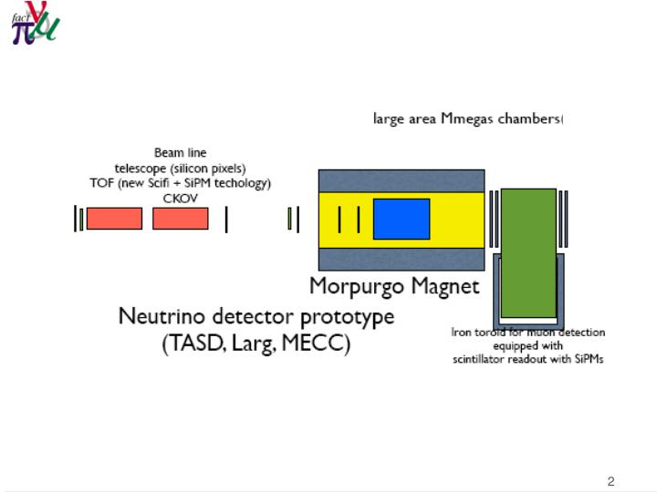 Stopping properties of pions and muons in minerva detector