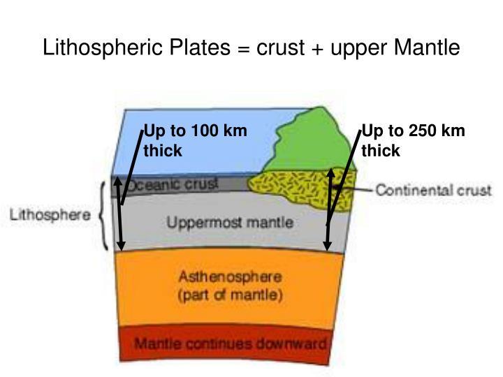 Lithospheric Plates = crust + upper Mantle