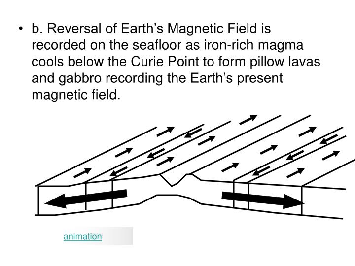 b. Reversal of Earth's Magnetic Field is recorded on the seafloor as iron-rich magma cools below the Curie Point to form pillow lavas and gabbro recording the Earth's present magnetic field.