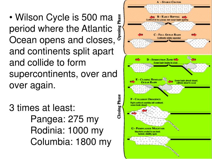Wilson Cycle is 500 ma period where the Atlantic Ocean opens and closes, and continents split apart and collide to form supercontinents, over and over again.