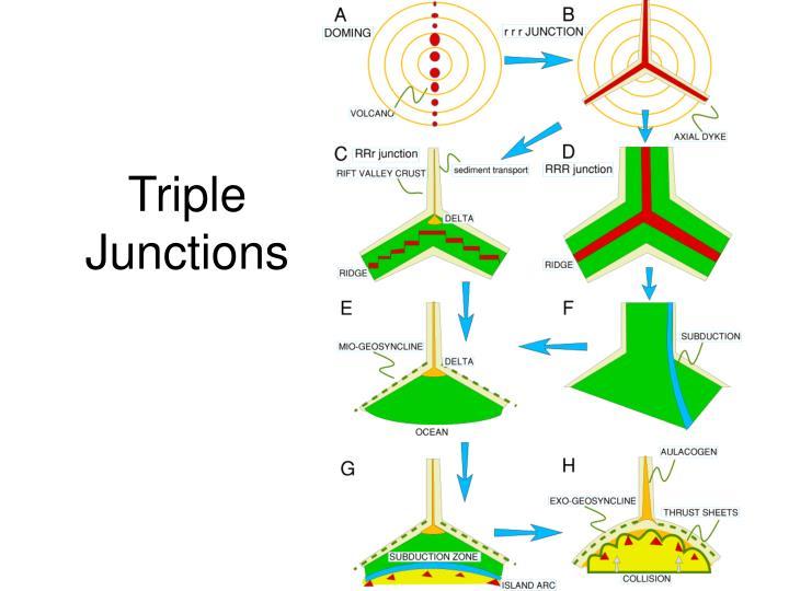 Triple Junctions