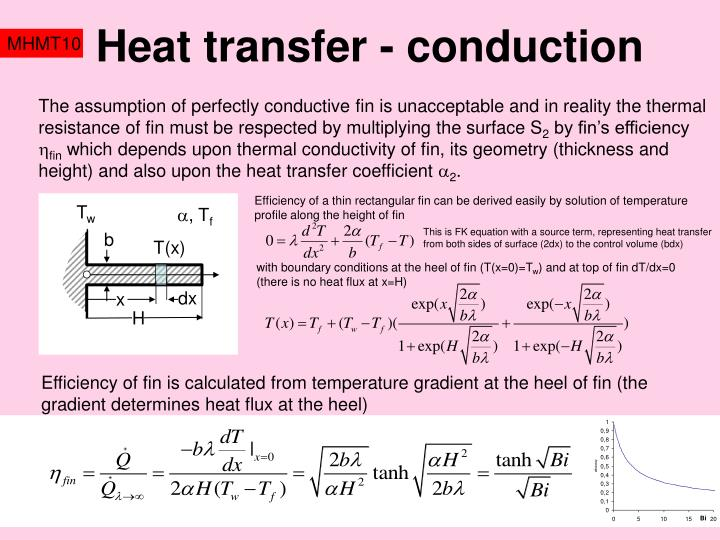 Heat transfer - conduction