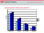 leaky academia 1999 2000 and 2001