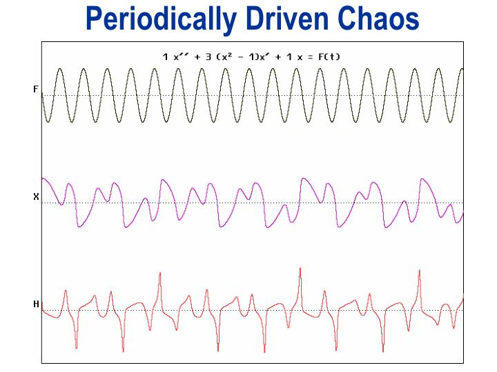 Periodically Driven Chaos
