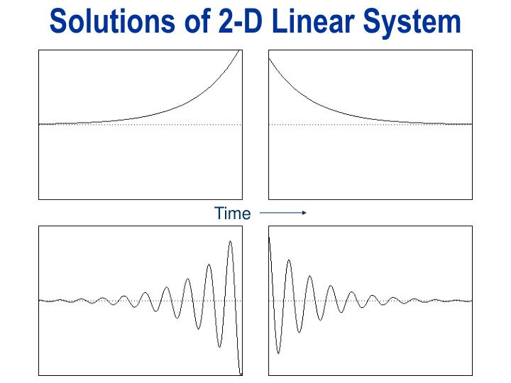 Solutions of 2-D Linear System