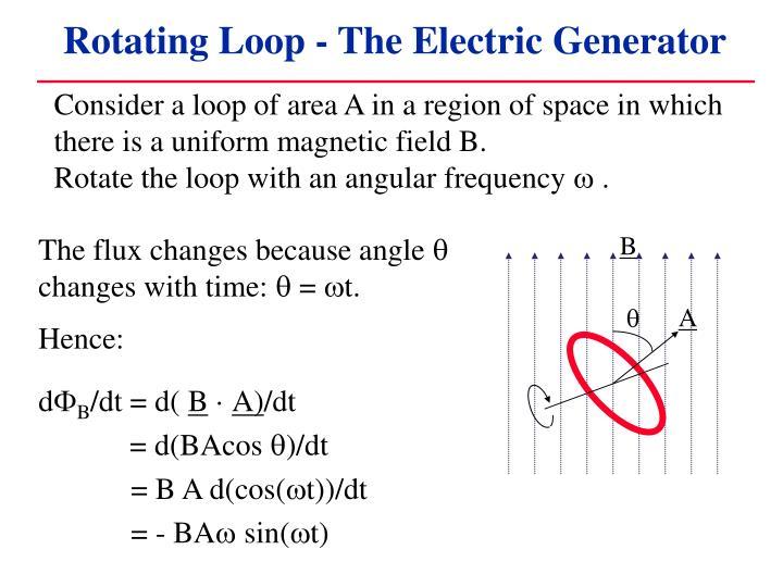 Rotating Loop - The Electric Generator