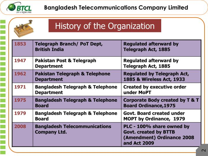 Evolution of telecommunication.
