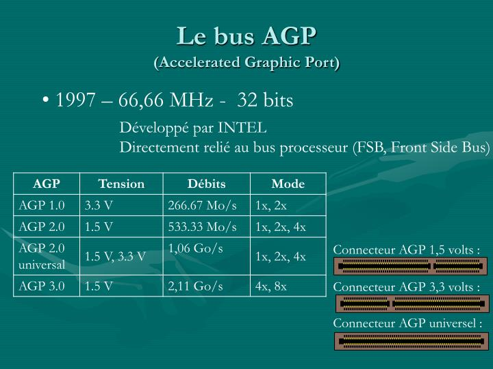 Connecteur AGP 1,5 volts :