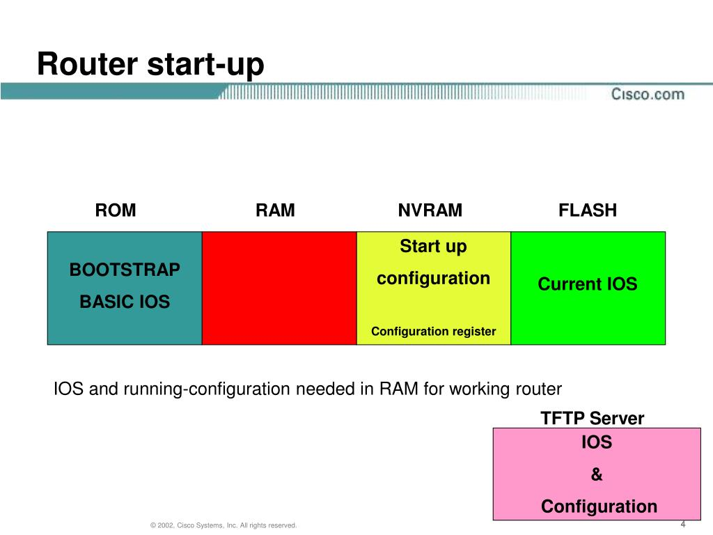 PPT - Router boot procedure PowerPoint Presentation - ID:3319335