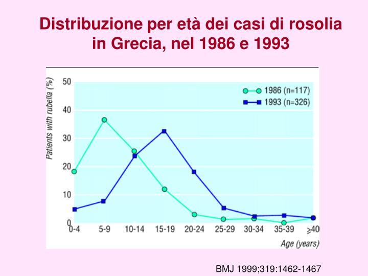 Distribuzione per età dei casi di rosolia in Grecia, nel 1986 e 1993