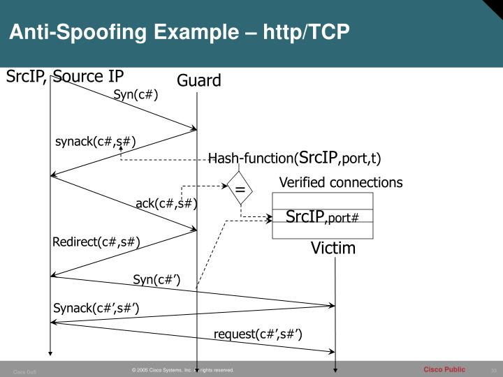 Anti-Spoofing Example – http/TCP