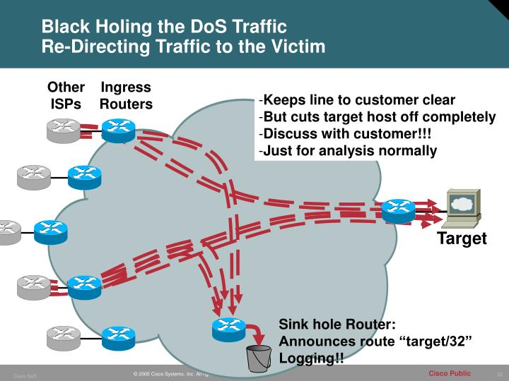 Black Holing the DoS Traffic