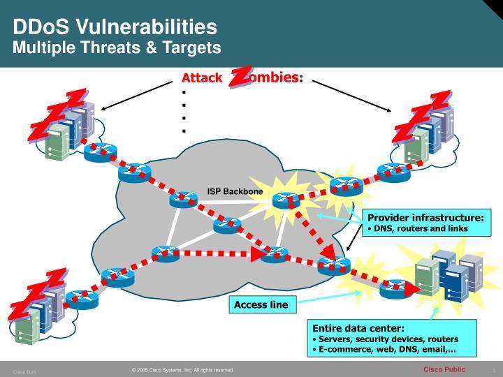 Ddos vulnerabilities multiple threats targets