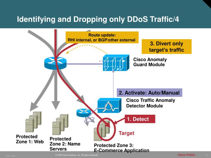 Identifying and Dropping only DDoS Traffic/4