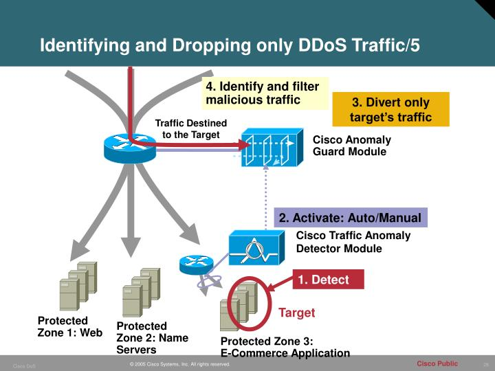 Identifying and Dropping only DDoS Traffic/5