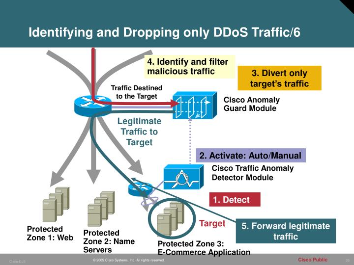 Identifying and Dropping only DDoS Traffic/6