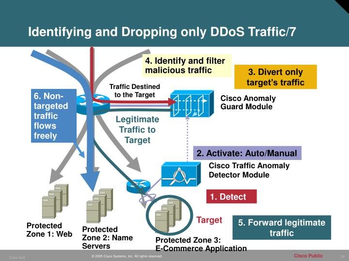 Identifying and Dropping only DDoS Traffic/7