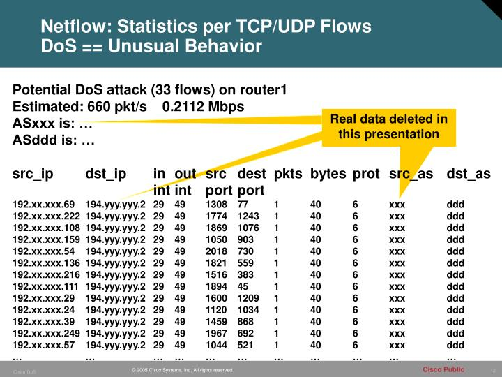 Netflow: Statistics per TCP/UDP Flows