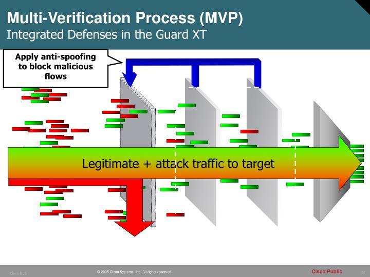 Multi-Verification Process (MVP)