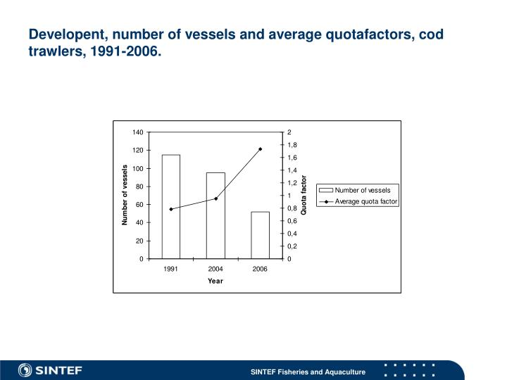 Developent, number of vessels and average quotafactors, cod trawlers, 1991-2006.