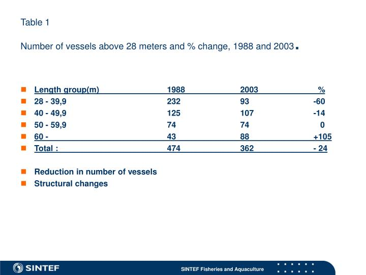 Table 1 number of vessels above 28 meters and change 1988 and 2003