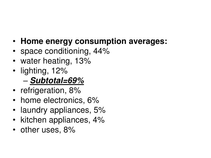 Home energy consumption averages:
