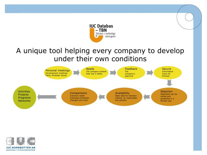 A unique tool helping every company to develop under their own conditions