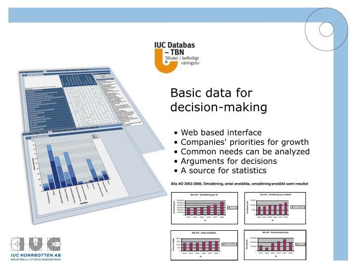 Basic data for