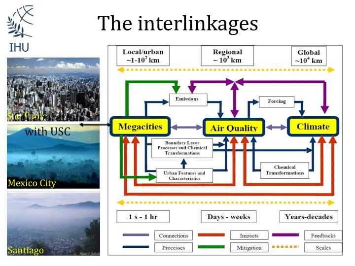 The interlinkages