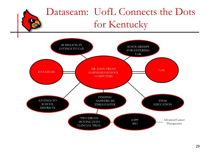 Dataseam:  UofL Connects the Dots for Kentucky