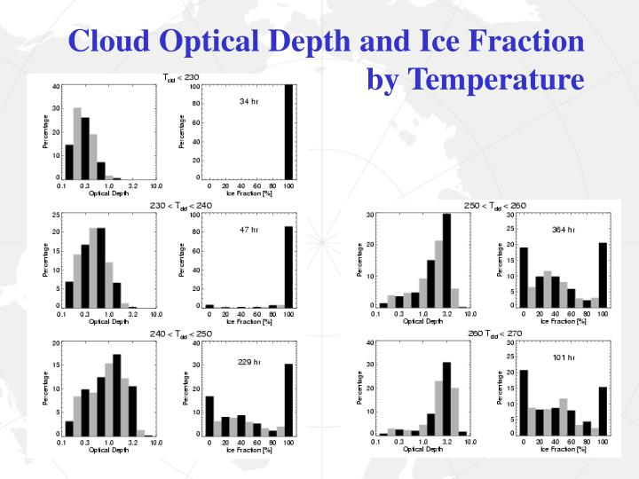 Cloud Optical Depth and Ice Fraction