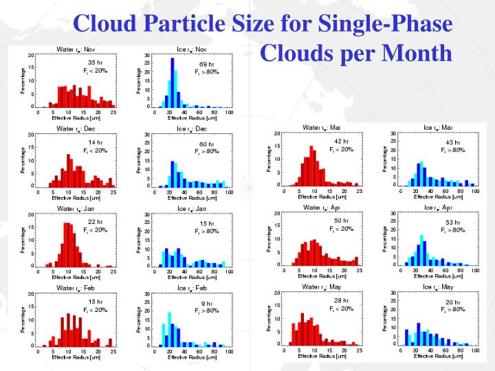 Cloud Particle Size for Single-Phase
