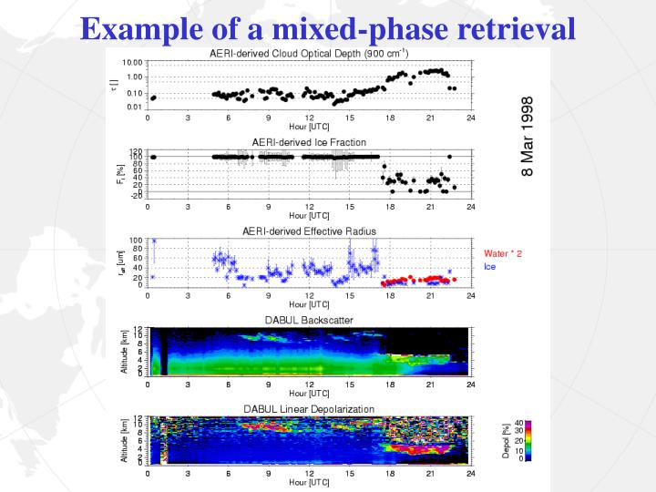 Example of a mixed-phase retrieval
