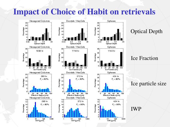 Impact of Choice of Habit on retrievals