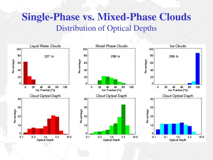 Single-Phase vs. Mixed-Phase Clouds