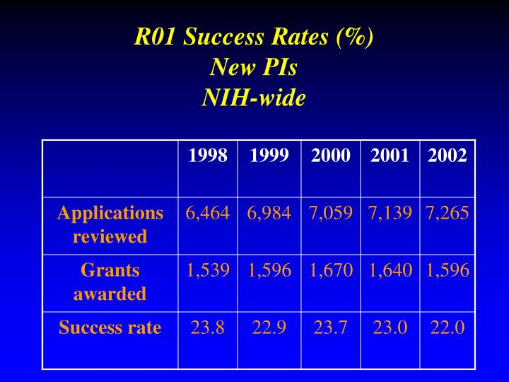 R01 Success Rates (%)