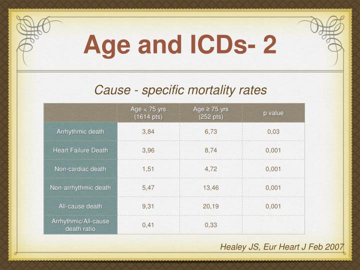 Age and ICDs- 2