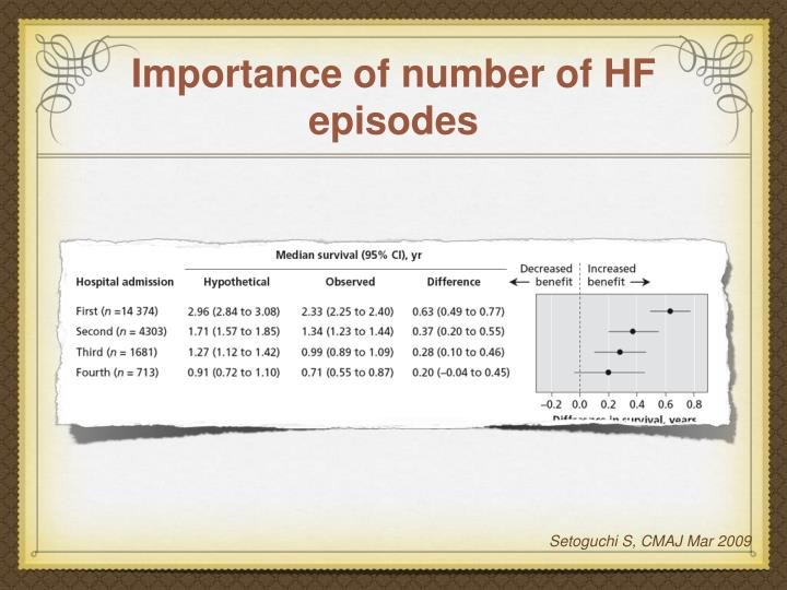 Importance of number of HF episodes