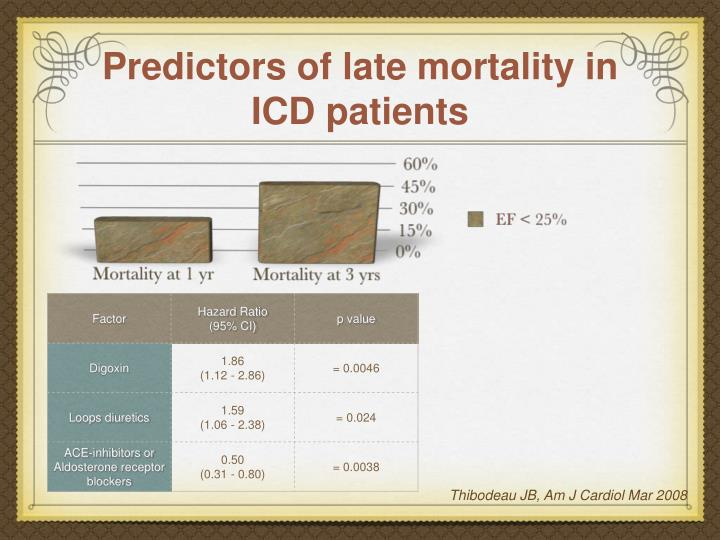 Predictors of late mortality in ICD patients
