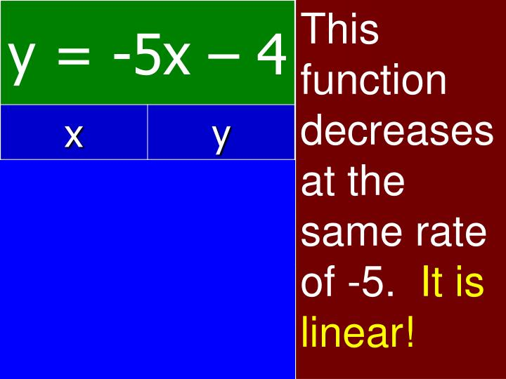 This function decreases at the same rate of -5.