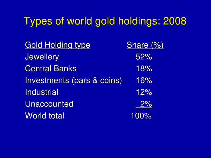 Types of world gold holdings: 2008