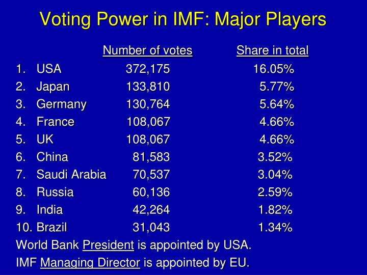 Voting Power in IMF: Major Players