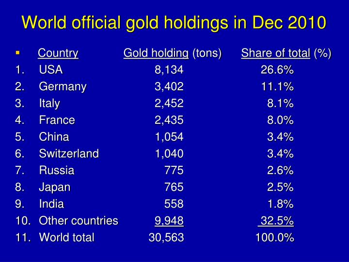 World official gold holdings in Dec 2010