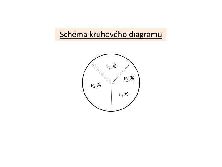 Schéma kruhového diagramu