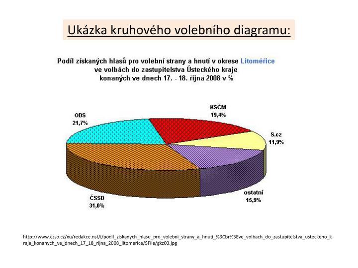 Ukázka kruhového volebního diagramu:
