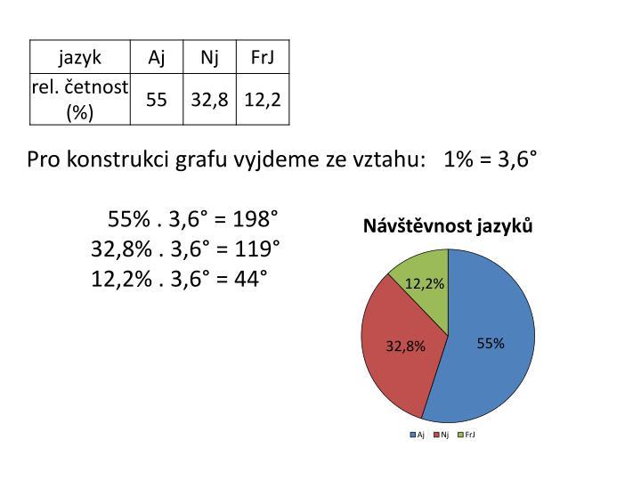 Pro konstrukci grafu vyjdeme ze vztahu:   1% = 3,6°