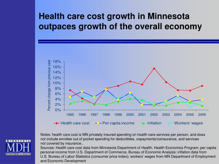 Health care cost growth in Minnesota
