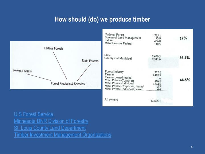 How should (do) we produce timber