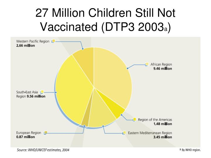 27 Million Children Still Not Vaccinated (DTP3 2003